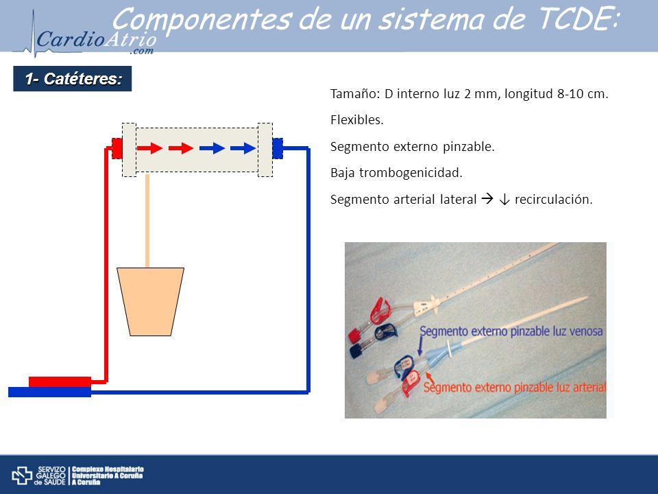 Componentes de un sistema de TCDE: Tamaño: D interno luz 2 mm, longitud 8-10 cm. Flexibles. Segmento externo pinzable. Baja trombogenicidad. Segmento