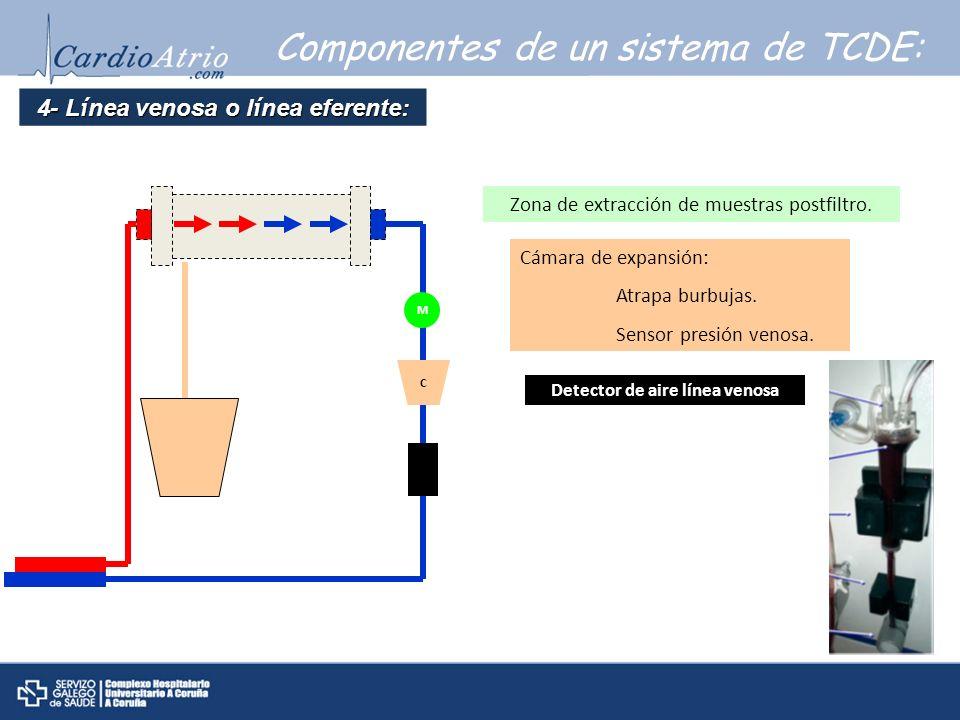 Componentes de un sistema de TCDE: 4- L í nea venosa o l í nea eferente: M Zona de extracción de muestras postfiltro. C Cámara de expansión: Atrapa bu
