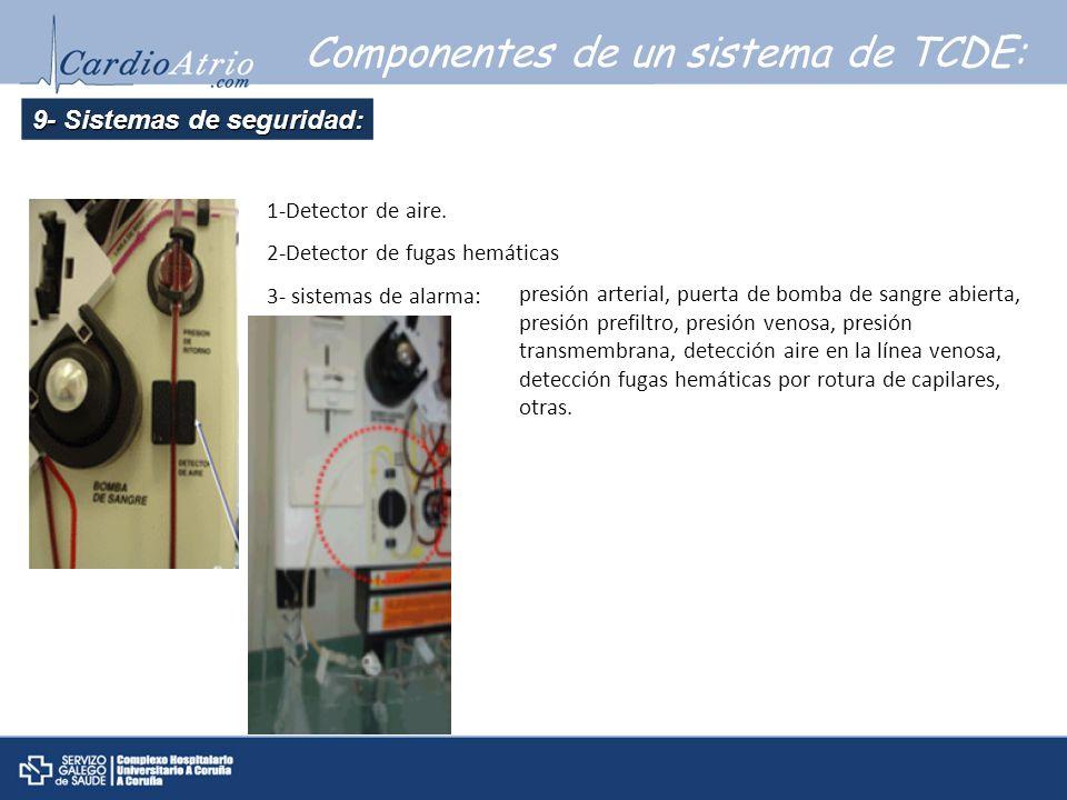Componentes de un sistema de TCDE: 9- Sistemas de seguridad: 1-Detector de aire. 2-Detector de fugas hemáticas 3- sistemas de alarma: presión arterial