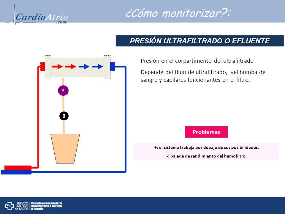 ¿Cómo monitorizar ?: Problemas +: el sistema trabaja por debajo de sus posibilidades. -: bajada de rendimiento del hemofiltro. PRESI Ó N ULTRAFILTRADO