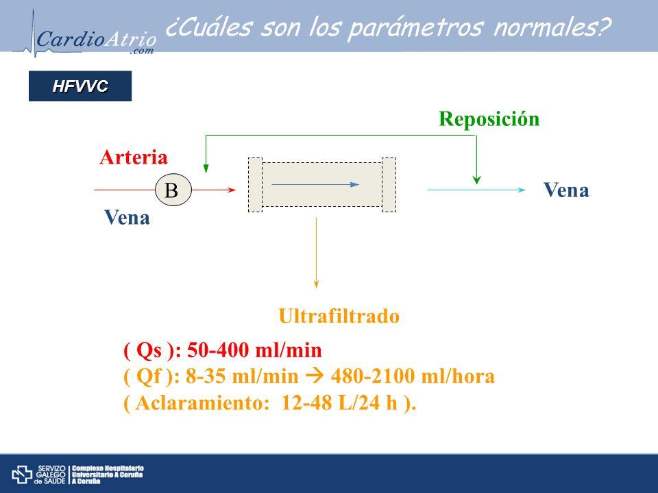 ¿Cuáles son los parámetros normales? Arteria Vena Reposición Vena Ultrafiltrado ( Qs ): 50-400 ml/min ( Qf ): 8-35 ml/min 480-2100 ml/hora ( Aclaramie