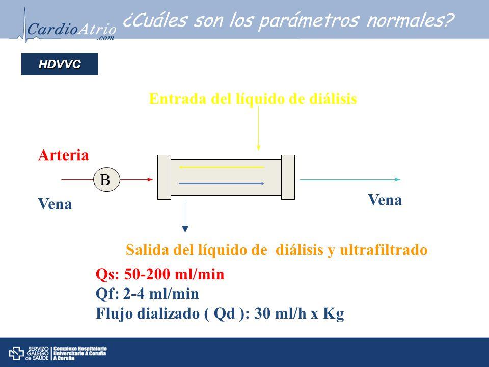 ¿Cuáles son los parámetros normales? Arteria Vena Entrada del líquido de diálisis Vena Salida del líquido de diálisis y ultrafiltrado Qs: 50-200 ml/mi