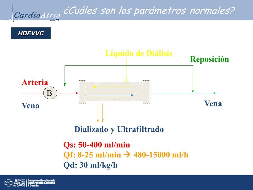 ¿Cuáles son los parámetros normales? HDFVVC Arteria Vena Líquido de Diálisis Dializado y Ultrafiltrado Reposición Vena Qs: 50-400 ml/min Qf: 8-25 ml/m