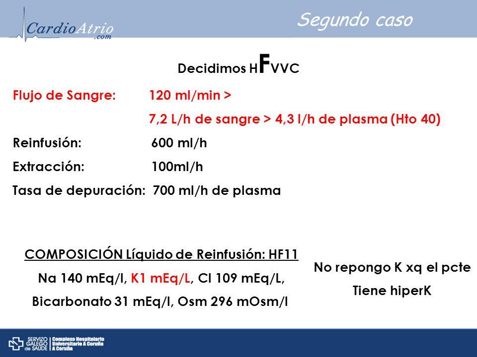 Segundo caso Decidimos H F VVC Flujo de Sangre: 120 ml/min > 7,2 L/h de sangre > 4,3 l/h de plasma (Hto 40) Reinfusión: 600 ml/h Extracción: 100ml/h T