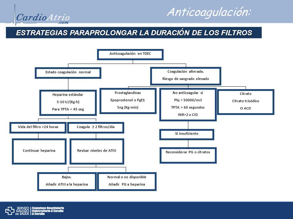 Anticoagulación: ESTRATEGIAS PARAPROLONGAR LA DURACI Ó N DE LOS FILTROS Anticoagulación en TDEC Estado coagulación normal Coagulación alterada. Riesgo
