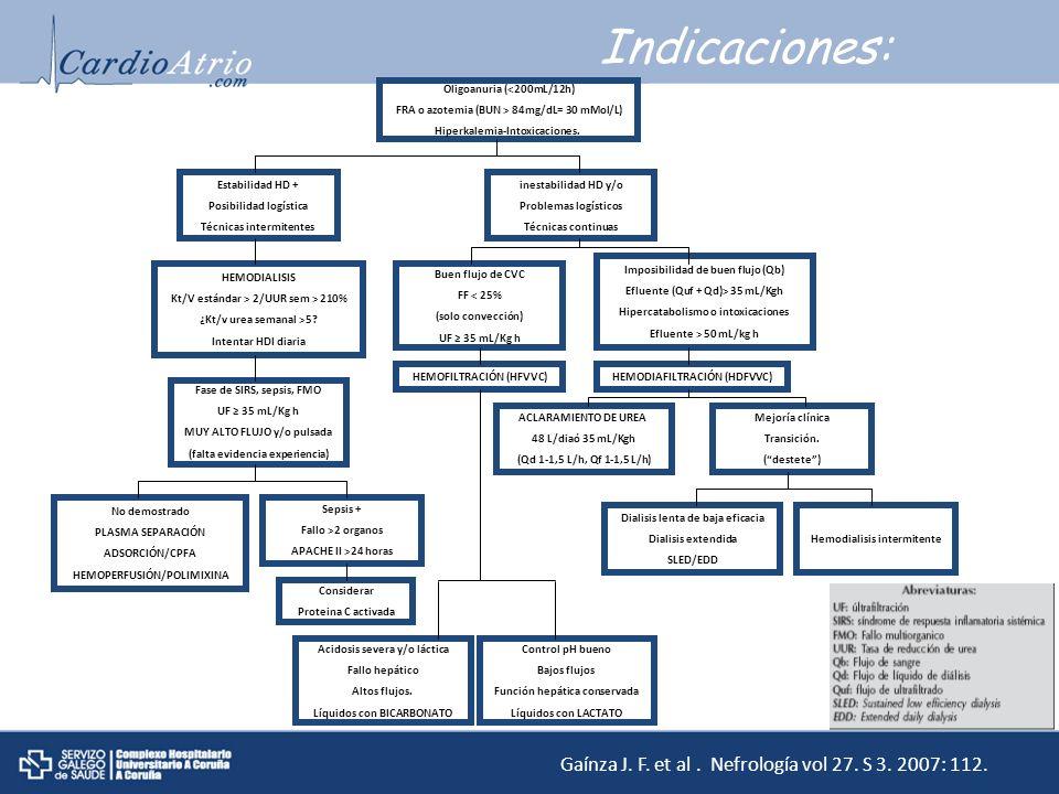 Indicaciones: Gaínza J. F. et al. Nefrología vol 27. S 3. 2007: 112. Oligoanuria (<200mL/12h) FRA o azotemia (BUN > 84mg/dL= 30 mMol/L) Hiperkalemia-I