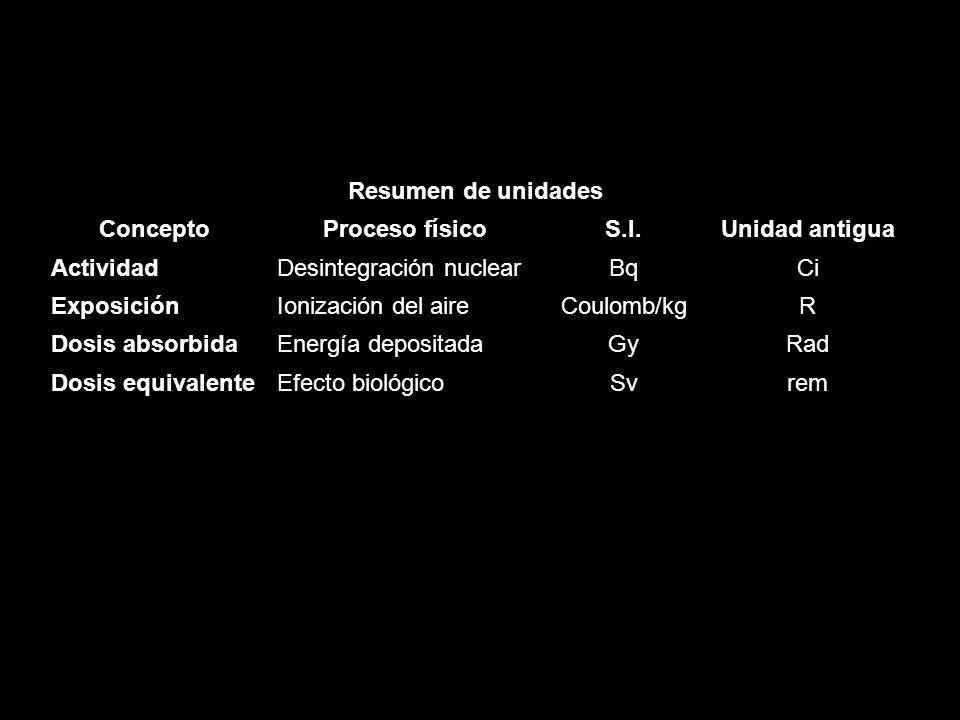 Resumen de unidades ConceptoProceso físicoS.I.Unidad antigua ActividadDesintegración nuclearBqCi ExposiciónIonización del aireCoulomb/kgR Dosis absorb