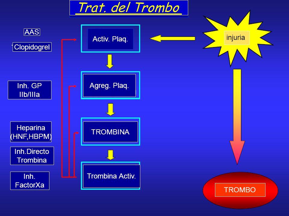 injuria TROMBO T Activ. Plaq. Agreg. Plaq. TROMBINA Trombina Activ. AAS Clopidogrel Inh.GP IIbIIIa Inh. GP IIb/IIIa Heparina (HNF,HBPM) Inh.Directo Tr