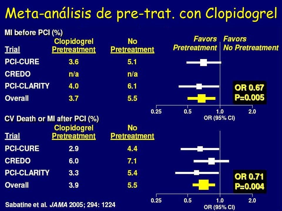 Meta-análisis de pre-trat. con Clopidogrel