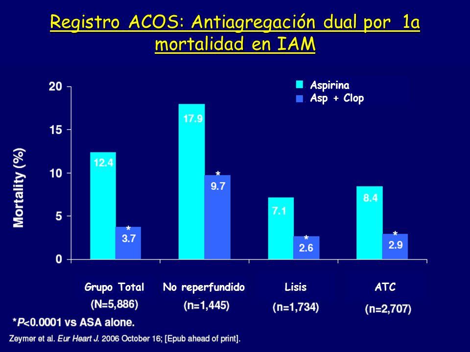 Registro ACOS: Antiagregación dual por 1a mortalidad en IAM Grupo TotalNo reperfundido LisisATC Aspirina Asp + Clop