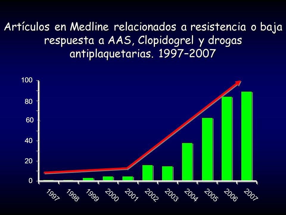 Artículos en Medline relacionados a resistencia o baja respuesta a AAS, Clopidogrel y drogas antiplaquetarias. 1997–2007 0 20 40 60 80 100 19971998199