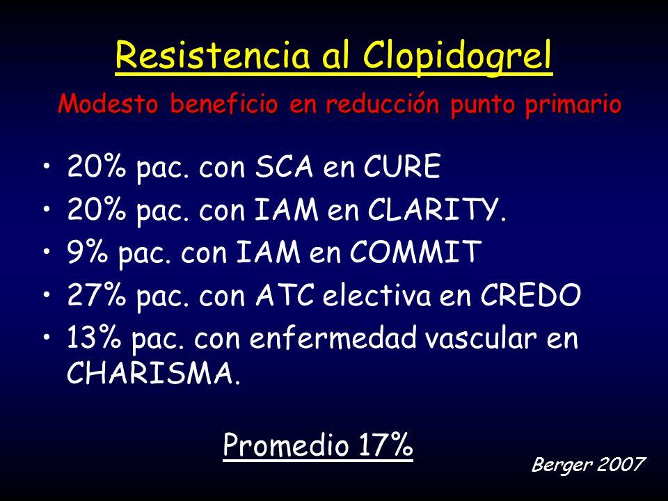 Resistencia al Clopidogrel Modesto beneficio en reducción punto primario 20% pac. con SCA en CURE 20% pac. con IAM en CLARITY. 9% pac. con IAM en COMM