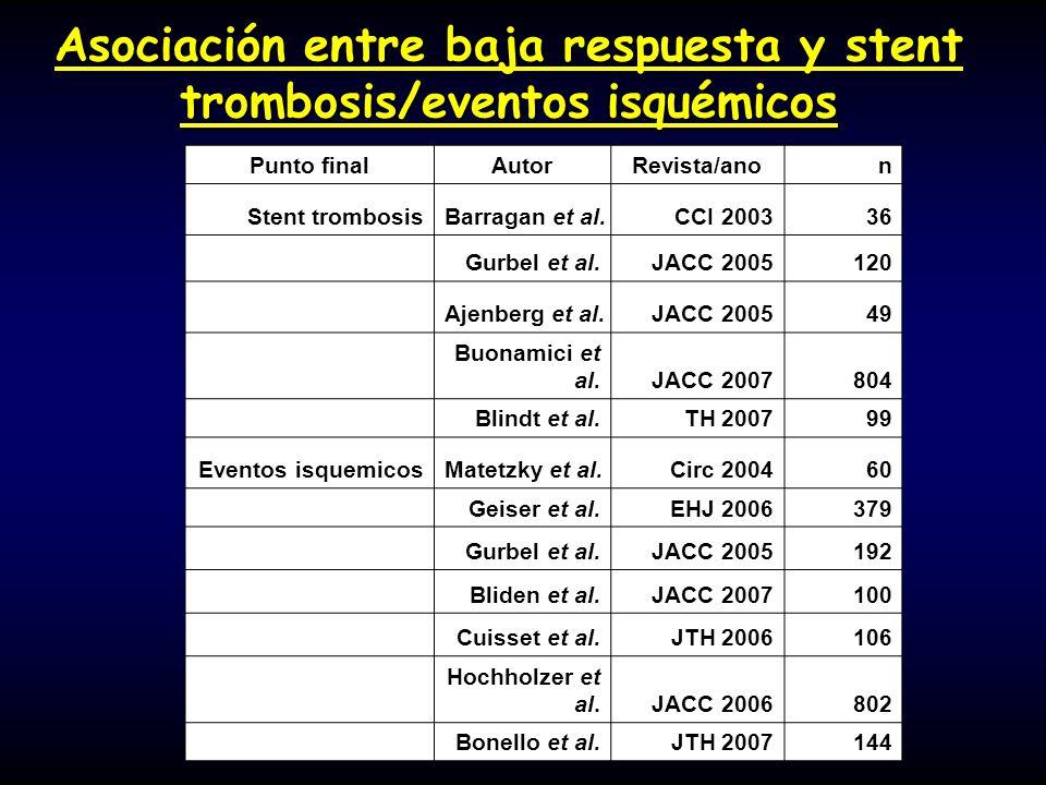 Asociación entre baja respuesta y stent trombosis/eventos isquémicos Punto finalAutorRevista/anon Stent trombosisBarragan et al.CCI 200336 Gurbel et a