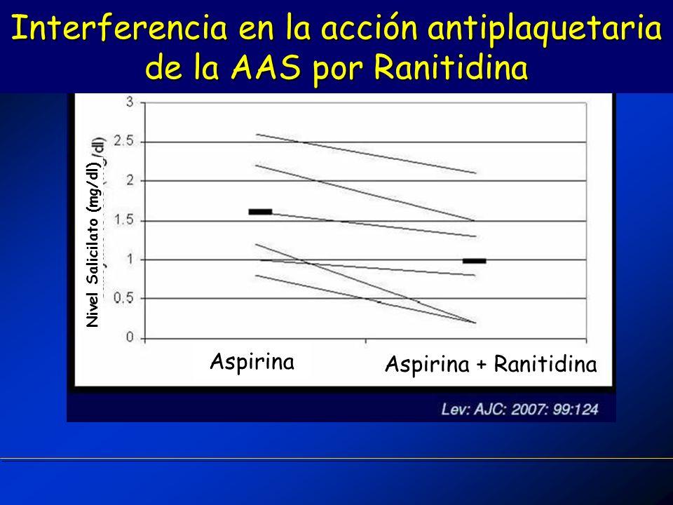 Interferencia en la acción antiplaquetaria de la AAS por Ranitidina Nivel Salicilato (mg/dl) Aspirina Aspirina + Ranitidina