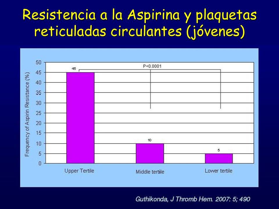 Resistencia a la Aspirina y plaquetas reticuladas circulantes (jóvenes)