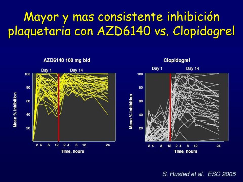 Mayor y mas consistente inhibición plaquetaria con AZD6140 vs. Clopidogrel