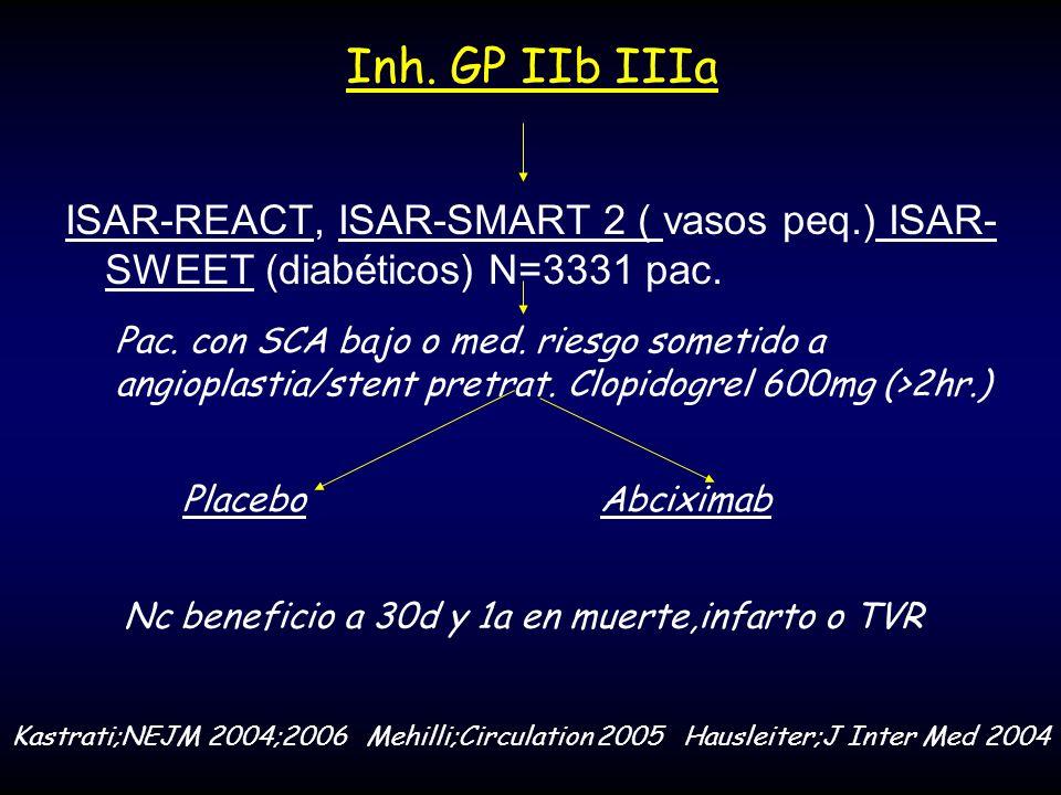 Inh. GP IIb IIIa ISAR-REACT, ISAR-SMART 2 ( vasos peq.) ISAR- SWEET (diabéticos) N=3331 pac. Pac. con SCA bajo o med. riesgo sometido a angioplastia/s