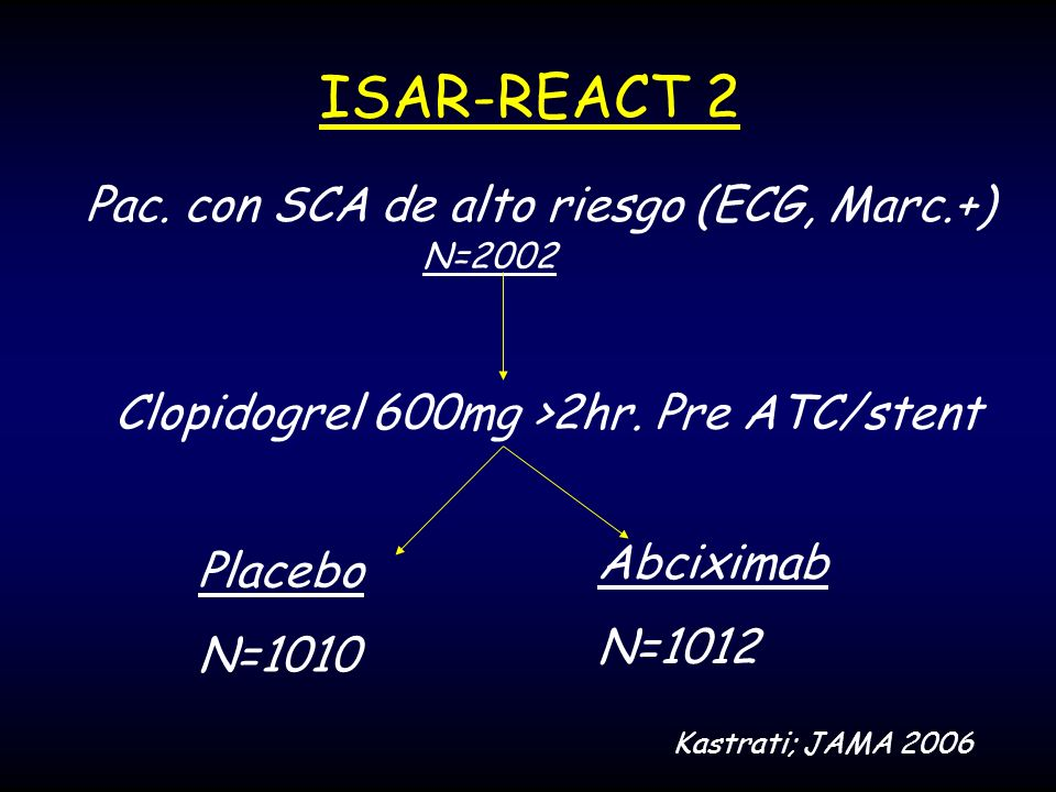 ISAR-REACT 2 Placebo N=1010 Abciximab N=1012 Pac. con SCA de alto riesgo (ECG, Marc.+) N=2002 Clopidogrel 600mg >2hr. Pre ATC/stent Kastrati; JAMA 200