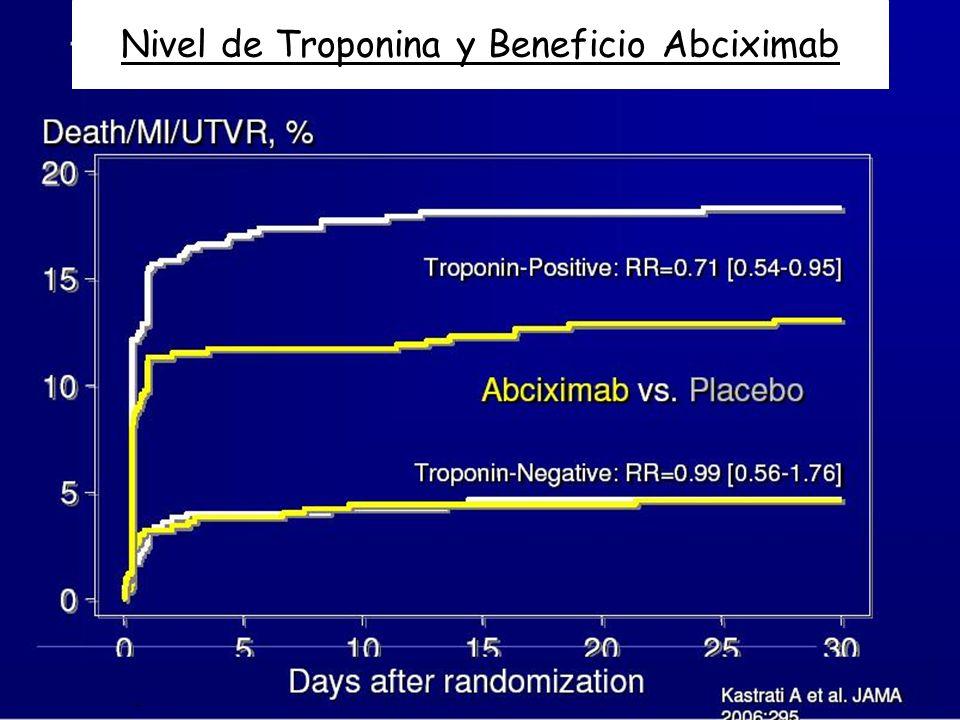 Nivel de Troponina y Beneficio Abciximab