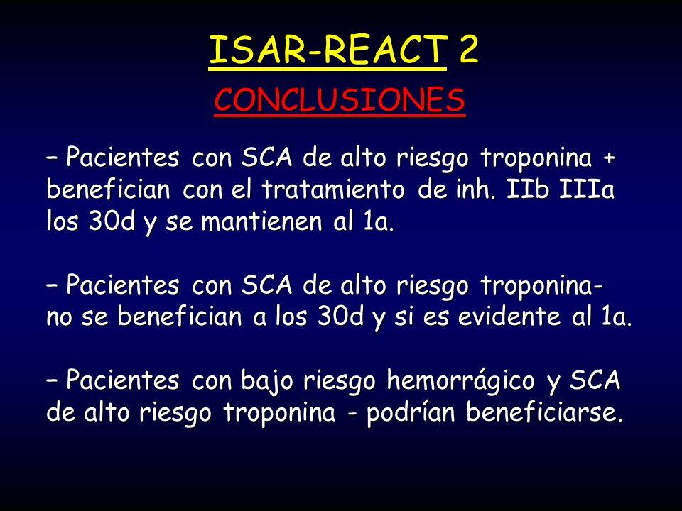 Pacientes con SCA de alto riesgo troponina + benefician con el tratamiento de inh. IIb IIIa los 30d y se mantienen al 1a. Pacientes con SCA de alto ri