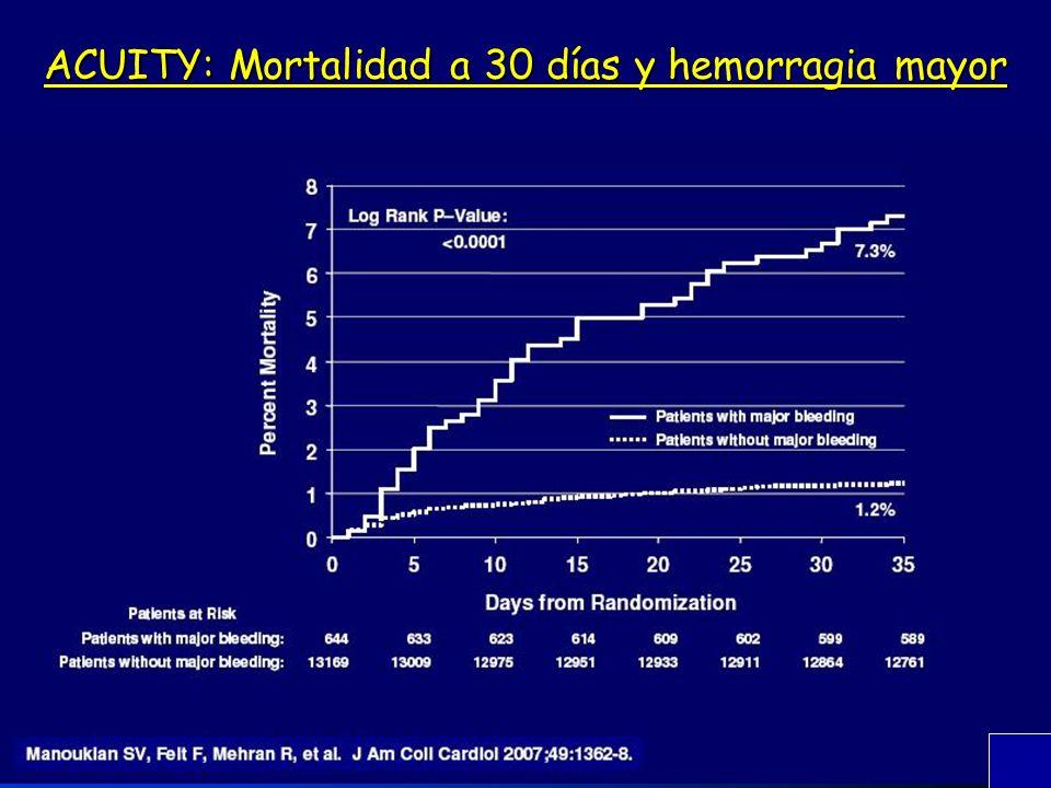 ACUITY: Mortalidad a 30 días y hemorragia mayor