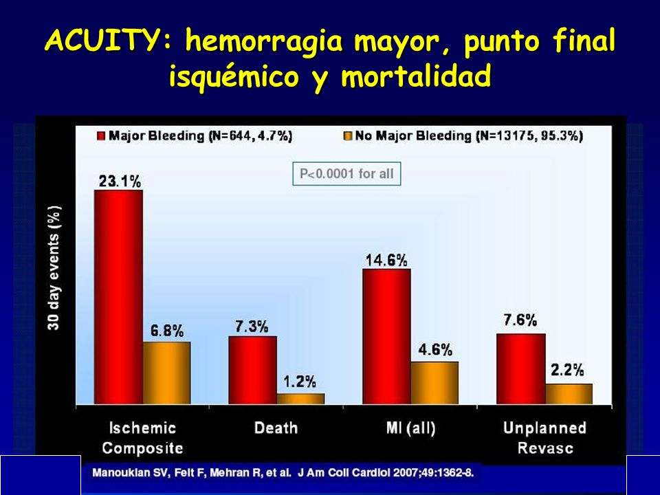 ACUITY: hemorragia mayor, punto final isquémico y mortalidad