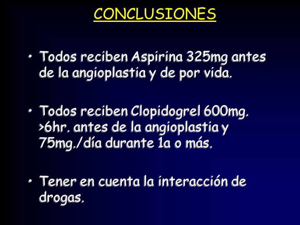 CONCLUSIONES Todos reciben Aspirina 325mg antes de la angioplastia y de por vida. Todos reciben Clopidogrel 600mg. >6hr. antes de la angioplastia y 75