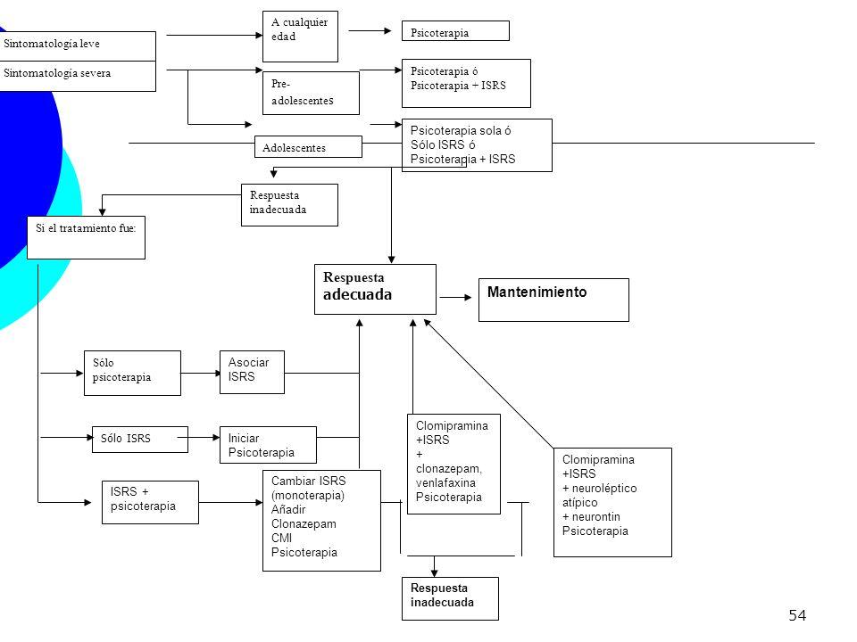 54 Sintomatología leve A cualquier edad Psicoterapia Sintomatología severa Pre- adolescente s Adolescentes Psicoterapia ó Psicoterapia + ISRS Psicoter