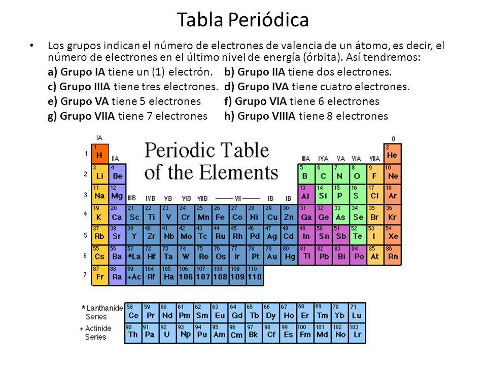 Tabla Periódica Los grupos indican el número de electrones de valencia de un átomo, es decir, el número de electrones en el último nivel de energía (ó