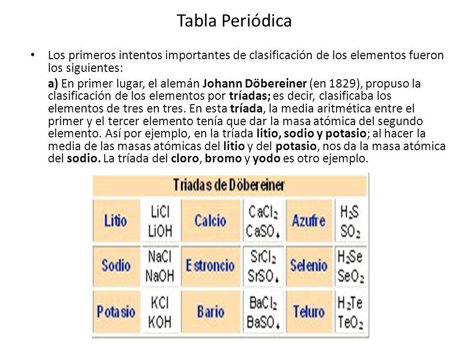 Tabla Periódica Los primeros intentos importantes de clasificación de los elementos fueron los siguientes: a) En primer lugar, el alemán Johann Döbere