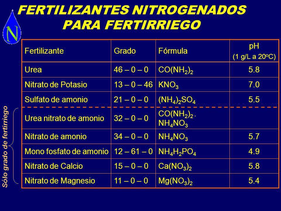 FertilizanteGradoFórmula pH (1 g/L a 20 o C) Acido fosfórico0 – 52 – 0H 3 PO 4 2.6 Monofosfato de potasio 0 – 52 – 34KH 2 PO 4 5.5 Mono fosfato de amonio 12 – 61 – 0NH 4 H 2 PO 4 4.9 FERTILIZANTES FOSFORADOS PARA FERTIRRIEGO
