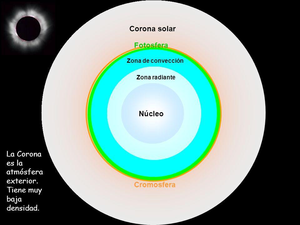 Núcleo Zona radiante Zona de convección Fotosfera Cromosfera Corona solar La Corona es la atmósfera exterior. Tiene muy baja densidad.