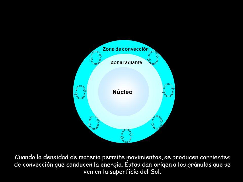 Zona radiante Zona de convección Cuando la densidad de materia permite movimientos, se producen corrientes de convección que conducen la energía. Ésta