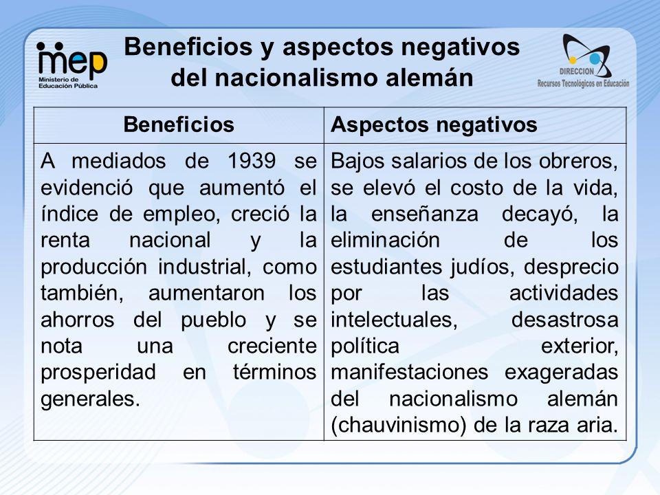 Beneficios y aspectos negativos del nacionalismo alemán BeneficiosAspectos negativos A mediados de 1939 se evidenció que aumentó el índice de empleo,