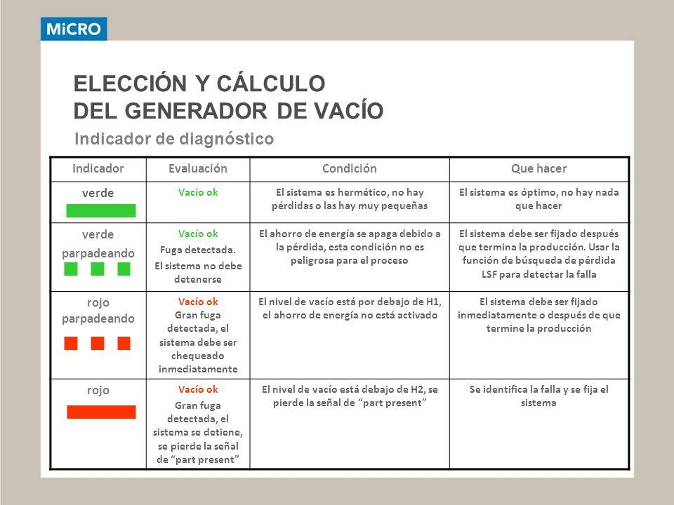 ELECCIÓN Y CÁLCULO DEL GENERADOR DE VACÍO Indicador de diagnóstico IndicadorEvaluaciónCondiciónQue hacer verde Vacío okEl sistema es hermético, no hay