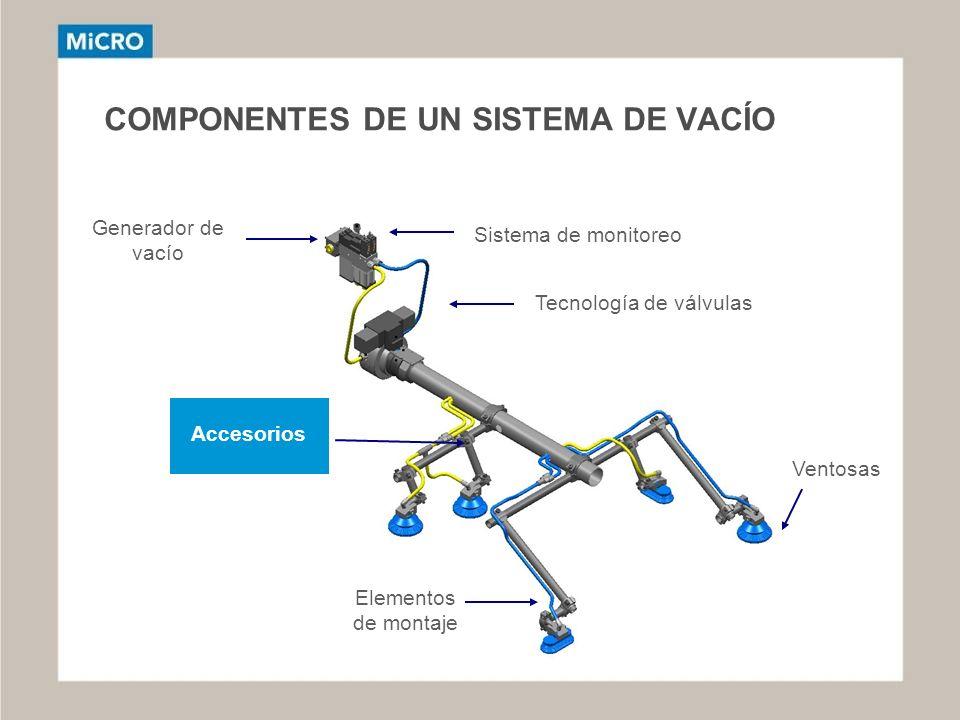 COMPONENTES DE UN SISTEMA DE VACÍO Sistema de monitoreo Tecnología de válvulas Elementos de montaje Ventosas Generador de vacío Accesorios