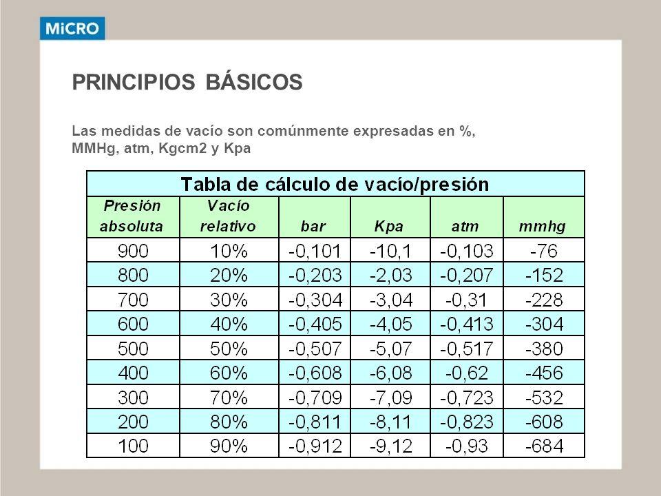 PRINCIPIOS BÁSICOS Las medidas de vacío son comúnmente expresadas en %, MMHg, atm, Kgcm2 y Kpa