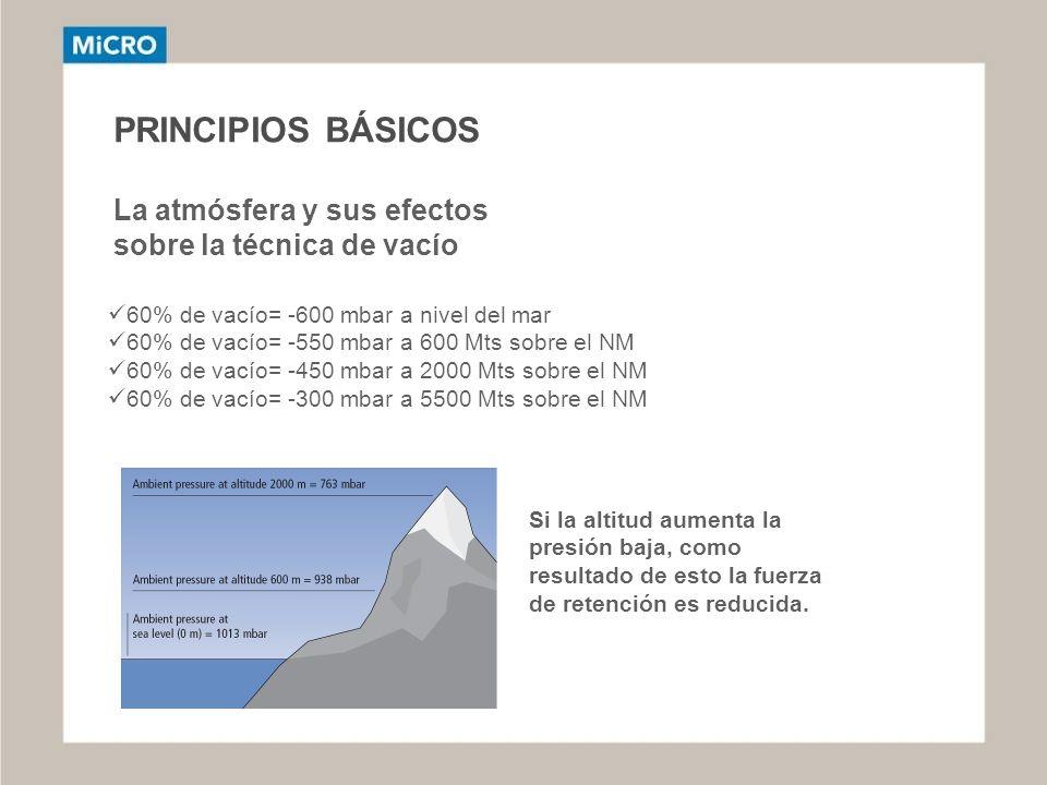 PRINCIPIOS BÁSICOS La atmósfera y sus efectos sobre la técnica de vacío 60% de vacío= -600 mbar a nivel del mar 60% de vacío= -550 mbar a 600 Mts sobr