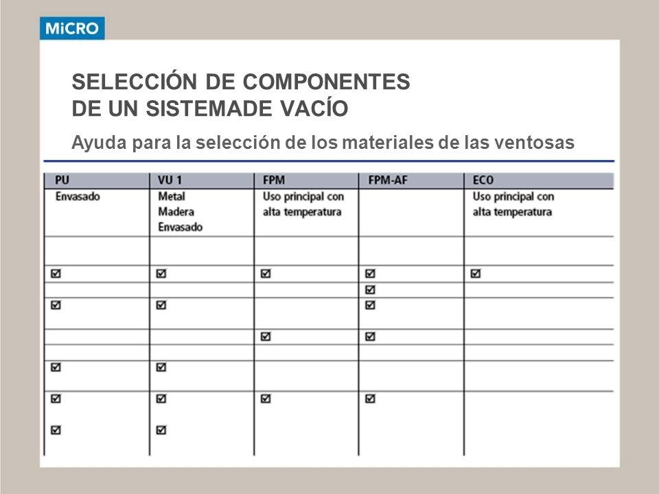 SELECCIÓN DE COMPONENTES DE UN SISTEMADE VACÍO Ayuda para la selección de los materiales de las ventosas