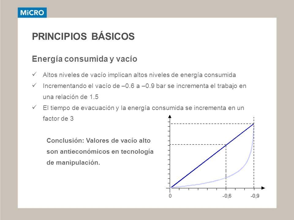 PRINCIPIOS BÁSICOS Energía consumida y vacío Altos niveles de vacío implican altos niveles de energía consumida Incrementando el vacío de –0.6 a –0.9