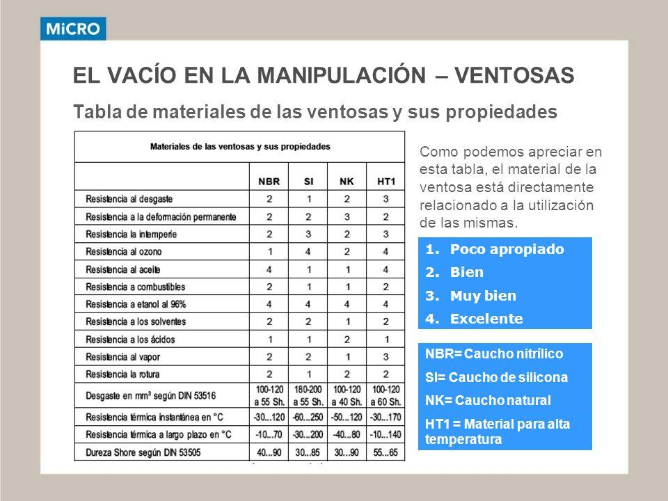 EL VACÍO EN LA MANIPULACIÓN – VENTOSAS Tabla de materiales de las ventosas y sus propiedades Como podemos apreciar en esta tabla, el material de la ve