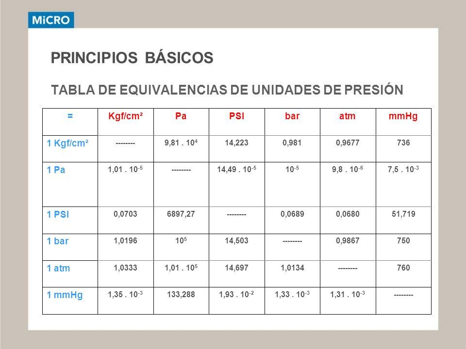 PRINCIPIOS BÁSICOS TABLA DE EQUIVALENCIAS DE UNIDADES DE PRESIÓN --------1,31. 10 -3 1,33. 10 -3 1,93. 10 -2 133,2881,35. 10 -3 1 mmHg 760--------1,01