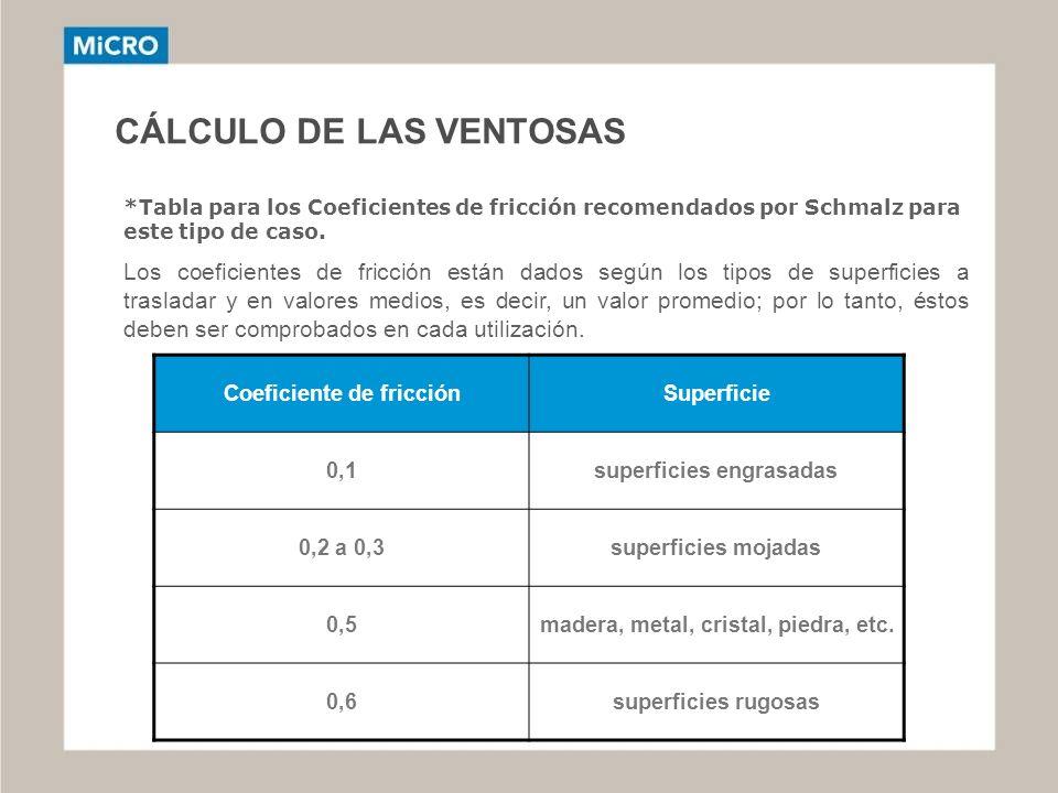 CÁLCULO DE LAS VENTOSAS *Tabla para los Coeficientes de fricción recomendados por Schmalz para este tipo de caso. Los coeficientes de fricción están d