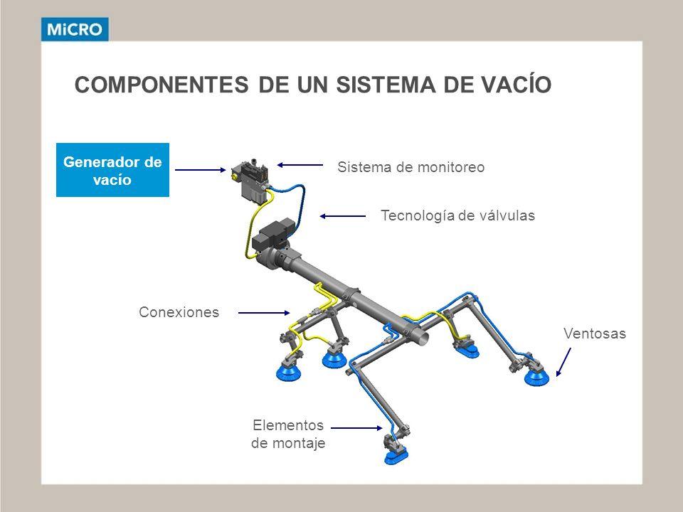 COMPONENTES DE UN SISTEMA DE VACÍO Sistema de monitoreo Tecnología de válvulas Conexiones Elementos de montaje Ventosas Generador de vacío
