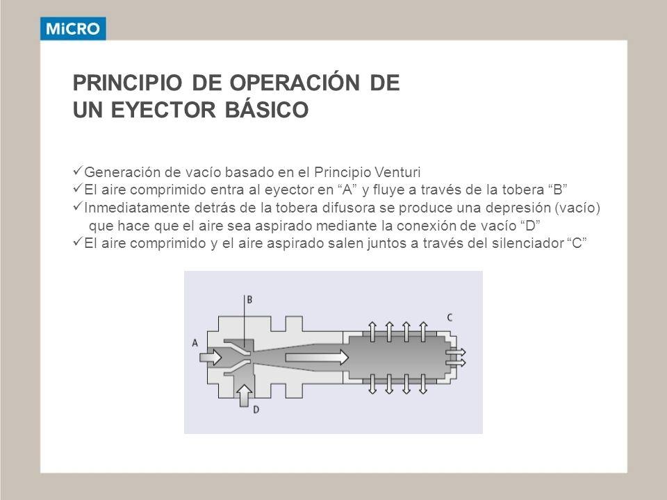 PRINCIPIO DE OPERACIÓN DE UN EYECTOR BÁSICO Generación de vacío basado en el Principio Venturi El aire comprimido entra al eyector en A y fluye a trav