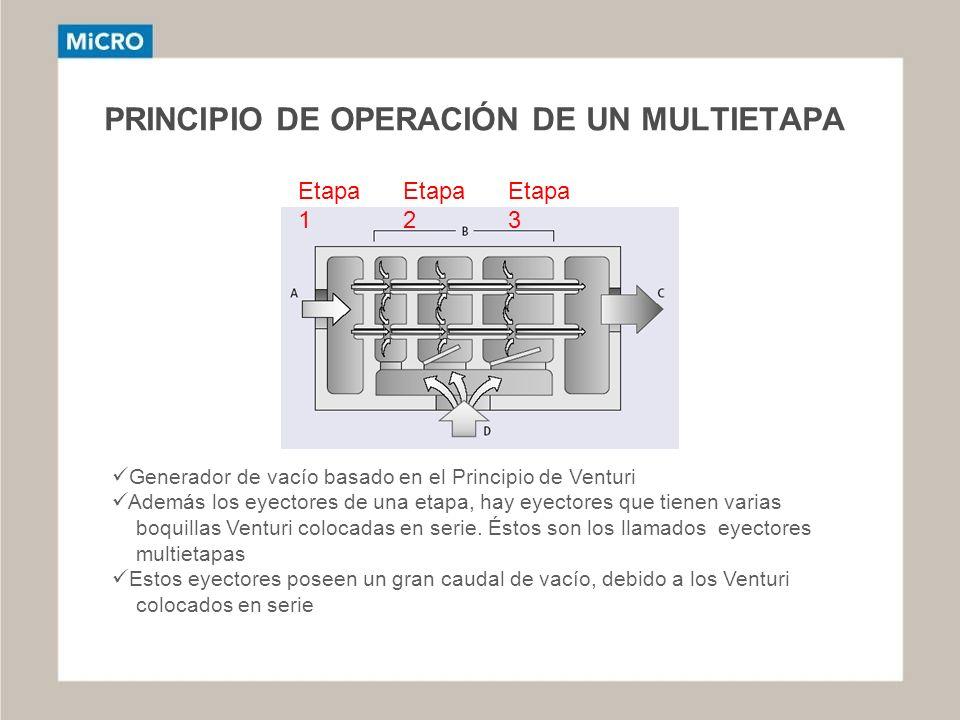 PRINCIPIO DE OPERACIÓN DE UN MULTIETAPA Etapa 1 Etapa 2 Etapa 3 Generador de vacío basado en el Principio de Venturi Además los eyectores de una etapa