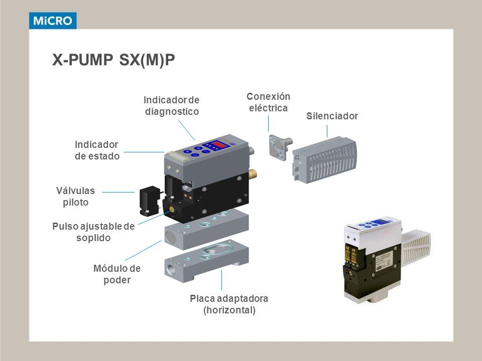 X-PUMP SX(M)P Indicador de estado Indicador de diagnostico Conexión eléctrica Silenciador Válvulas piloto Placa adaptadora (horizontal) Módulo de pode