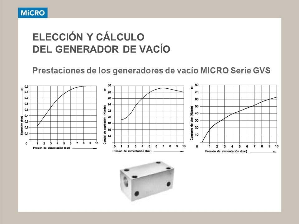 ELECCIÓN Y CÁLCULO DEL GENERADOR DE VACÍO Prestaciones de los generadores de vacío MICRO Serie GVS