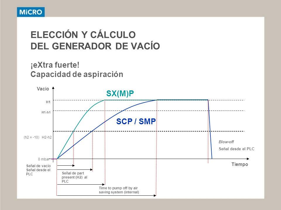 ELECCIÓN Y CÁLCULO DEL GENERADOR DE VACÍO ¡eXtra fuerte! Capacidad de aspiración Vacío H1H1 H1-h1 Tiempo 0 mbar (h2 = -10) H2-h2 Señal de vacío Señal