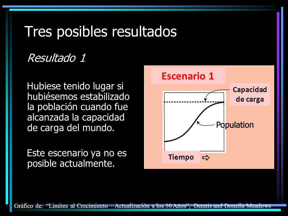 Tres posibles resultados Resultado 1 Hubiese tenido lugar si hubiésemos estabilizado la población cuando fue alcanzada la capacidad de carga del mundo.